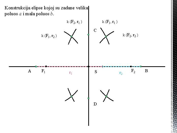 Konstrukcija elipse kojoj su zadane velika poluos a i mala poluos b. k (F