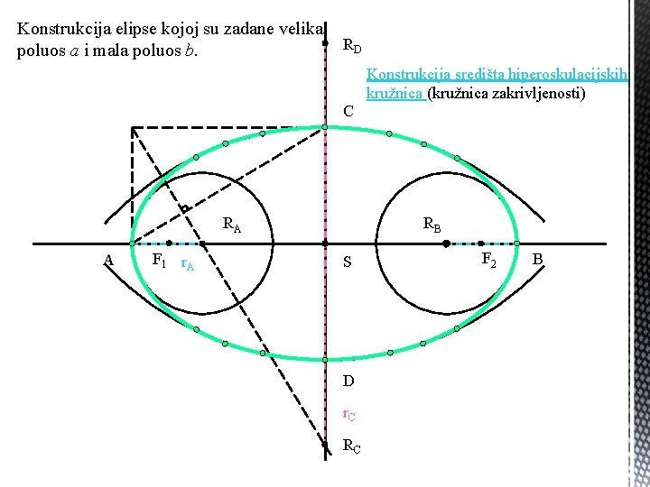 Konstrukcija elipse kojoj su zadane velika poluos a i mala poluos b. RD C