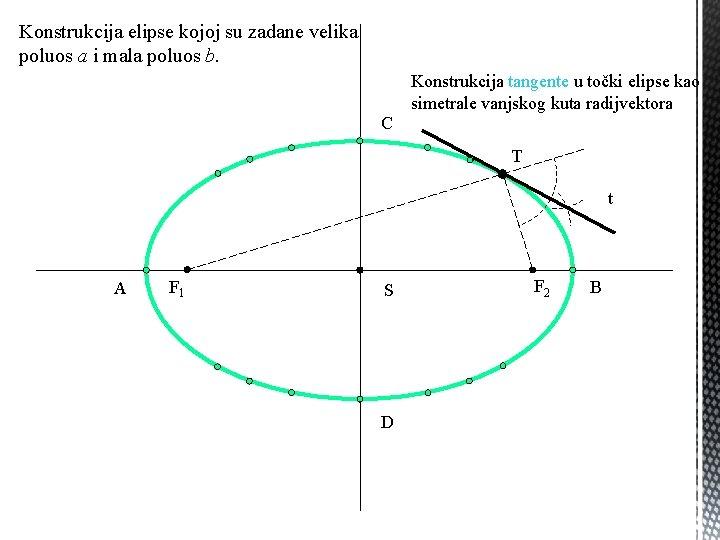 Konstrukcija elipse kojoj su zadane velika poluos a i mala poluos b. Konstrukcija tangente