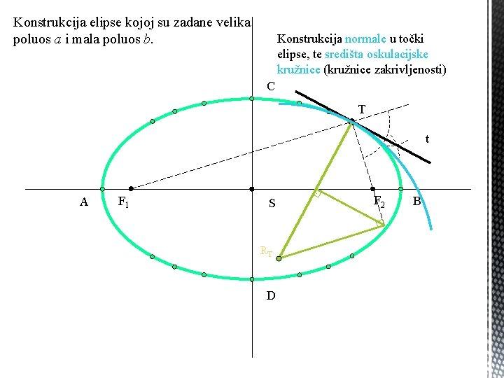 Konstrukcija elipse kojoj su zadane velika poluos a i mala poluos b. Konstrukcija normale