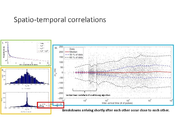Spatio-temporal correlations i. iii. Vertical lines = artefacts of conditioning algorithm Breakdowns arriving shortly