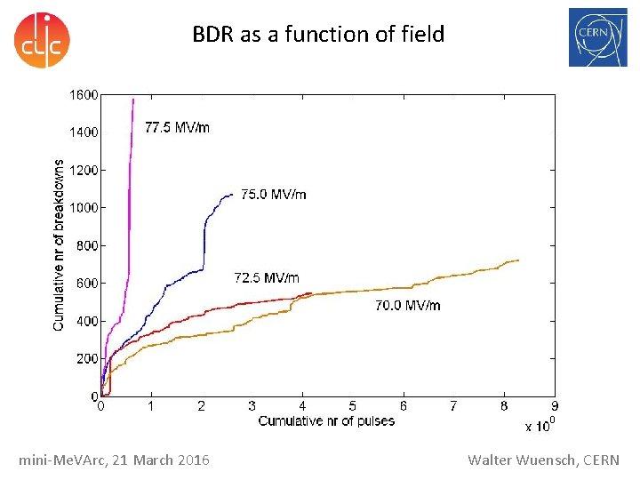 BDR as a function of field mini-Me. VArc, 21 March 2016 Walter Wuensch, CERN