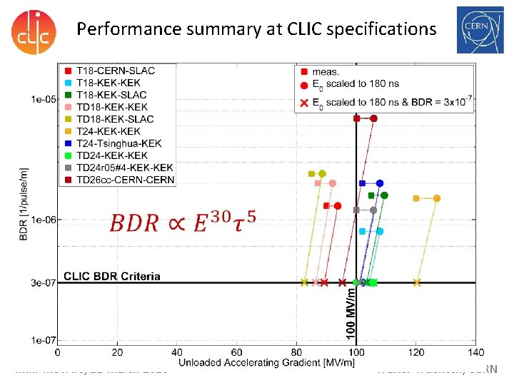 Performance summary at CLIC specifications mini-Me. VArc, 21 March 2016 Walter Wuensch, CERN