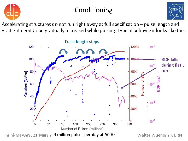 Conditioning Accelerating structures do not run right away at full specification – pulse length