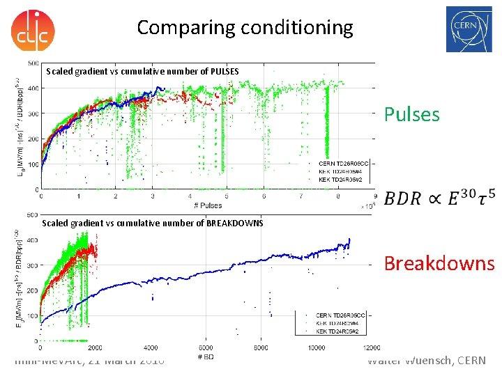 Comparing conditioning Scaled gradient vs cumulative number of PULSES Pulses Scaled gradient vs cumulative
