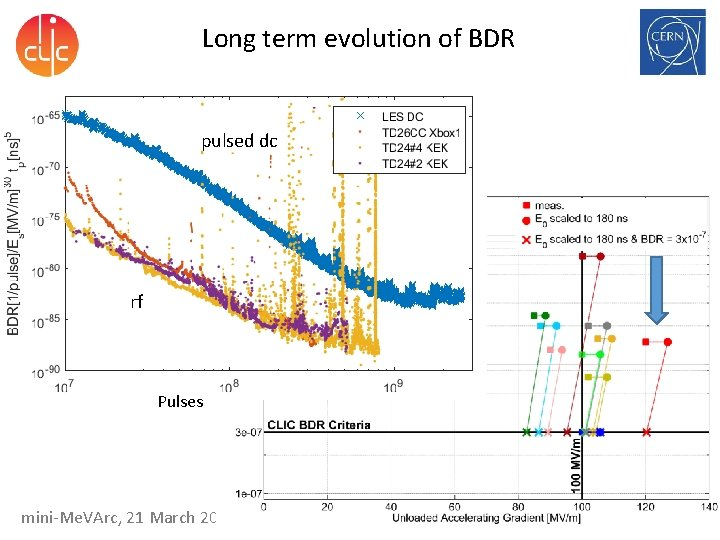 Long term evolution of BDR pulsed dc rf Pulses mini-Me. VArc, 21 March 2016