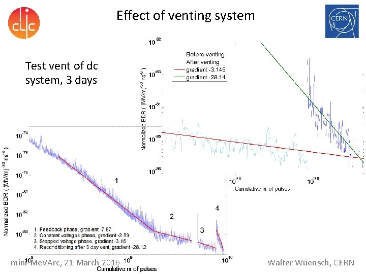 Effect of venting system Test vent of dc system, 3 days mini-Me. VArc, 21