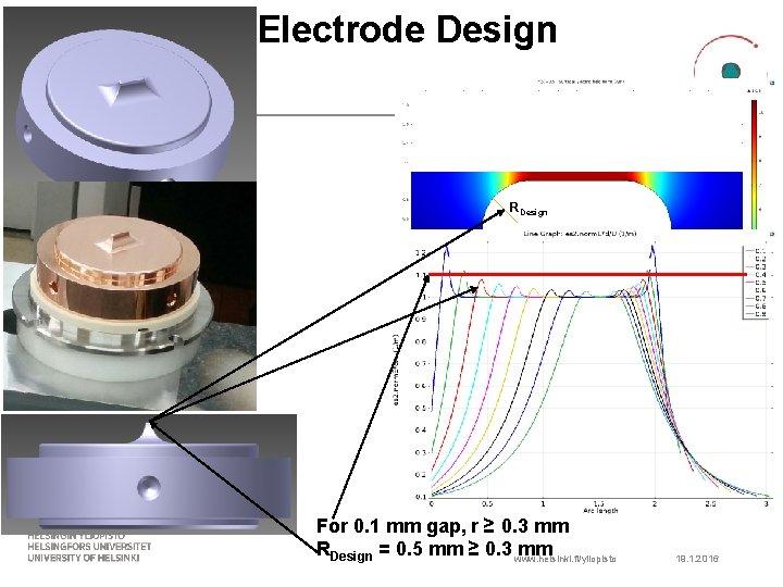 Electrode Design RDesign For 0. 1 mm gap, r ≥ 0. 3 mm RDesign