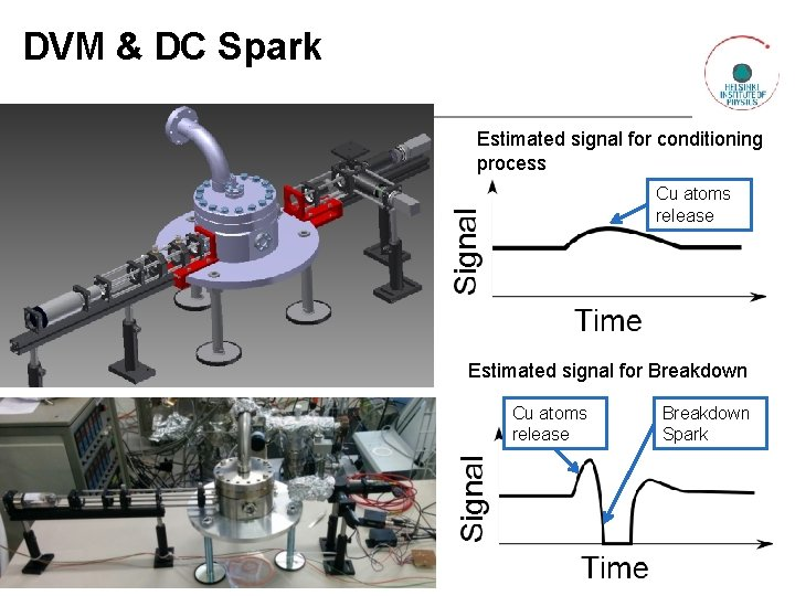 DVM & DC Spark Estimated signal for conditioning process Cu atoms release Estimated signal