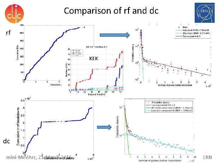 Comparison of rf and dc rf KEK dc mini-Me. VArc, 21 March 2016 Walter