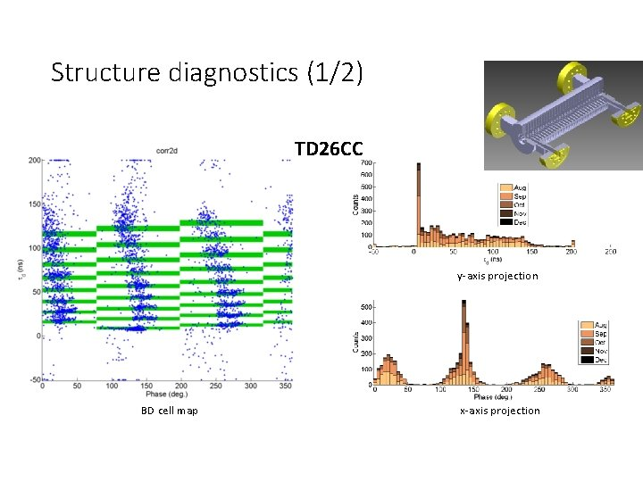 Structure diagnostics (1/2) TD 26 CC y-axis projection BD cell map x-axis projection