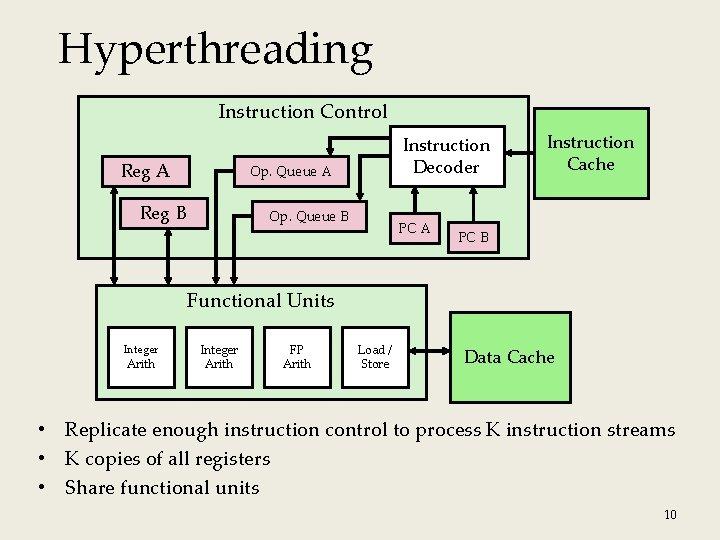 Hyperthreading Instruction Control Reg A Instruction Decoder Op. Queue A Reg B Op. Queue