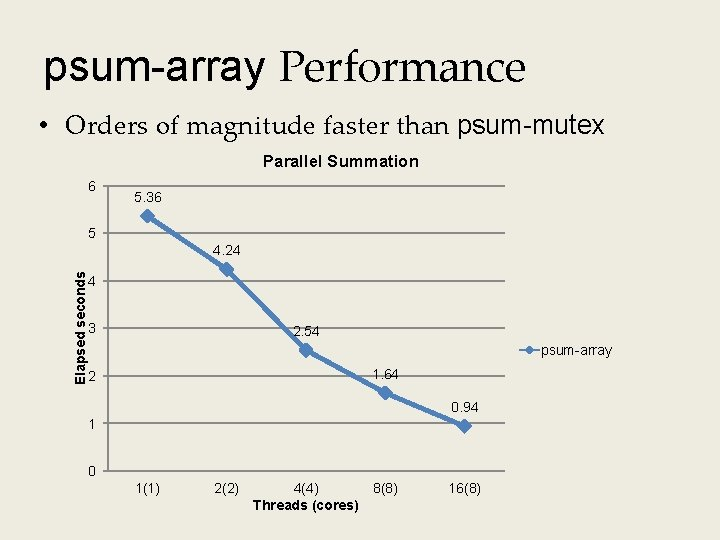 psum-array Performance • Orders of magnitude faster than psum-mutex Parallel Summation 6 5. 36