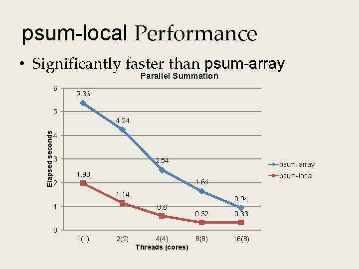 psum-local Performance • Significantly faster than psum-array Parallel Summation 6 5. 36 5 Elapsed