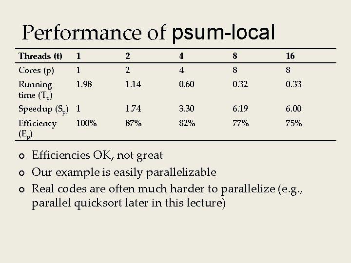 Performance of psum-local Threads (t) 1 2 4 8 16 Cores (p) 1 2