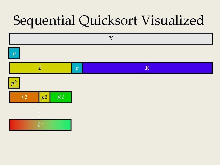 Sequential Quicksort Visualized X p L p p 2 L 2 p 2 L