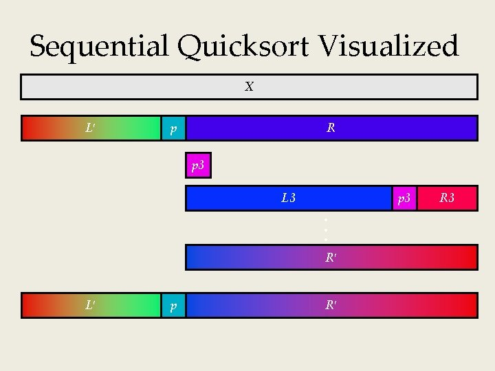 Sequential Quicksort Visualized X L p R p 3 L 3 p 3 R