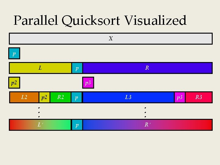Parallel Quicksort Visualized X p L p p 2 R p 3 L 2