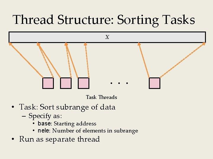 Thread Structure: Sorting Tasks X Task Threads • Task: Sort subrange of data –