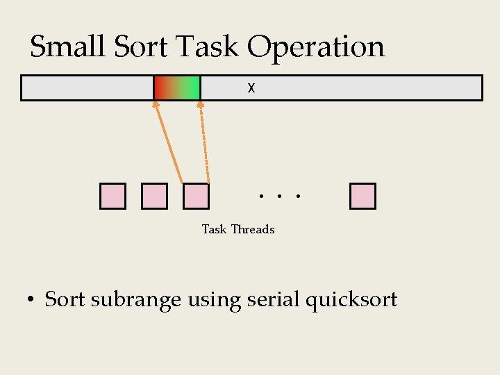 Small Sort Task Operation X Task Threads • Sort subrange using serial quicksort