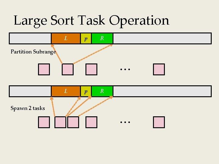 Large Sort Task Operation L p R X Partition Subrange L p R X