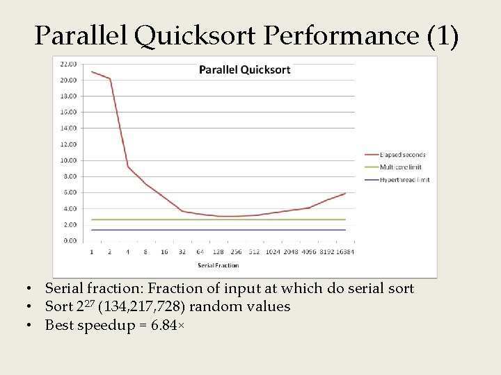 Parallel Quicksort Performance (1) • Serial fraction: Fraction of input at which do serial