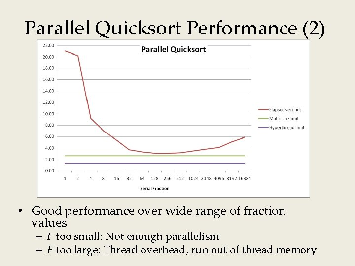 Parallel Quicksort Performance (2) • Good performance over wide range of fraction values –