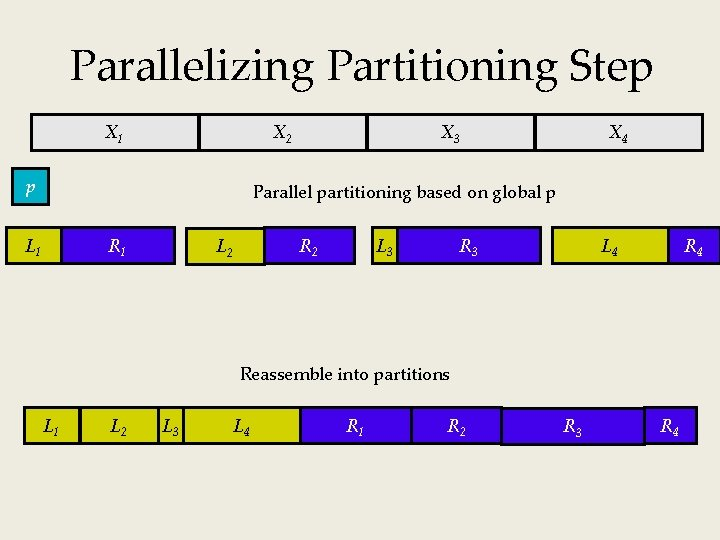 Parallelizing Partitioning Step X 1 X 2 p X 3 X 4 Parallel partitioning