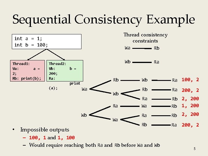 Sequential Consistency Example Thread consistency constraints Wa Rb int a = 1; int b