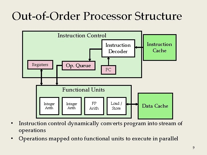 Out-of-Order Processor Structure Instruction Control Instruction Decoder Registers Op. Queue Instruction Cache PC Functional