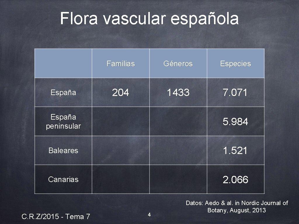Flora vascular española España Familias Géneros Especies 204 1433 7. 071 España peninsular 5.