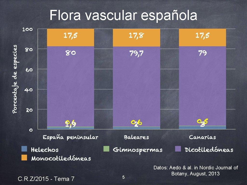 Flora vascular española C. R. Z/2015 - Tema 7 5 Datos: Aedo & al.