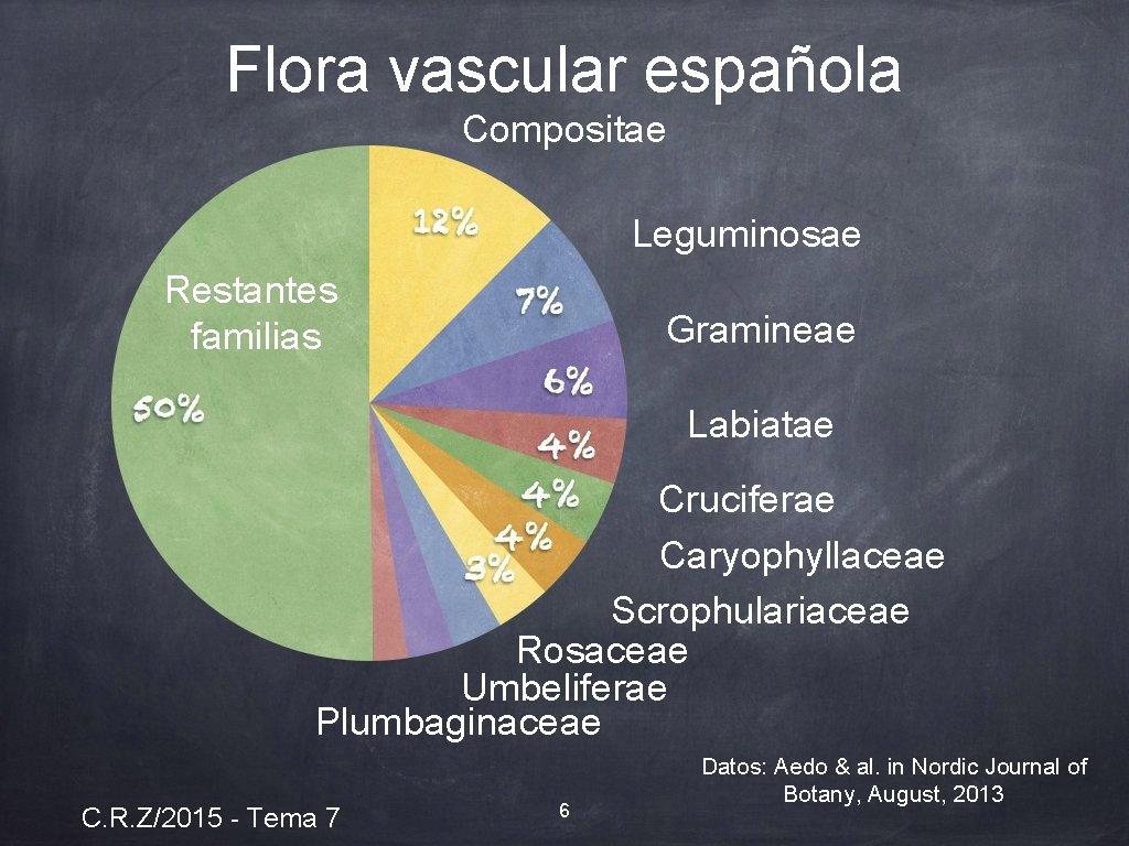 Flora vascular española Compositae Leguminosae Restantes familias Gramineae Labiatae Cruciferae Caryophyllaceae Scrophulariaceae Rosaceae Umbeliferae