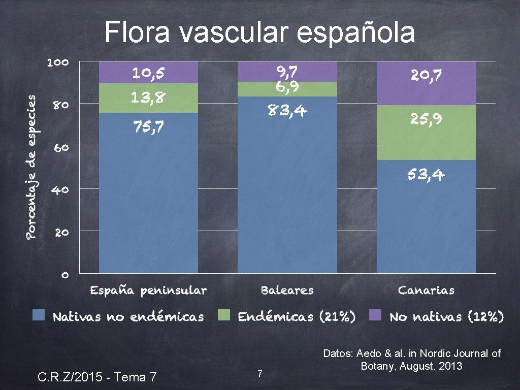 Flora vascular española C. R. Z/2015 - Tema 7 7 Datos: Aedo & al.