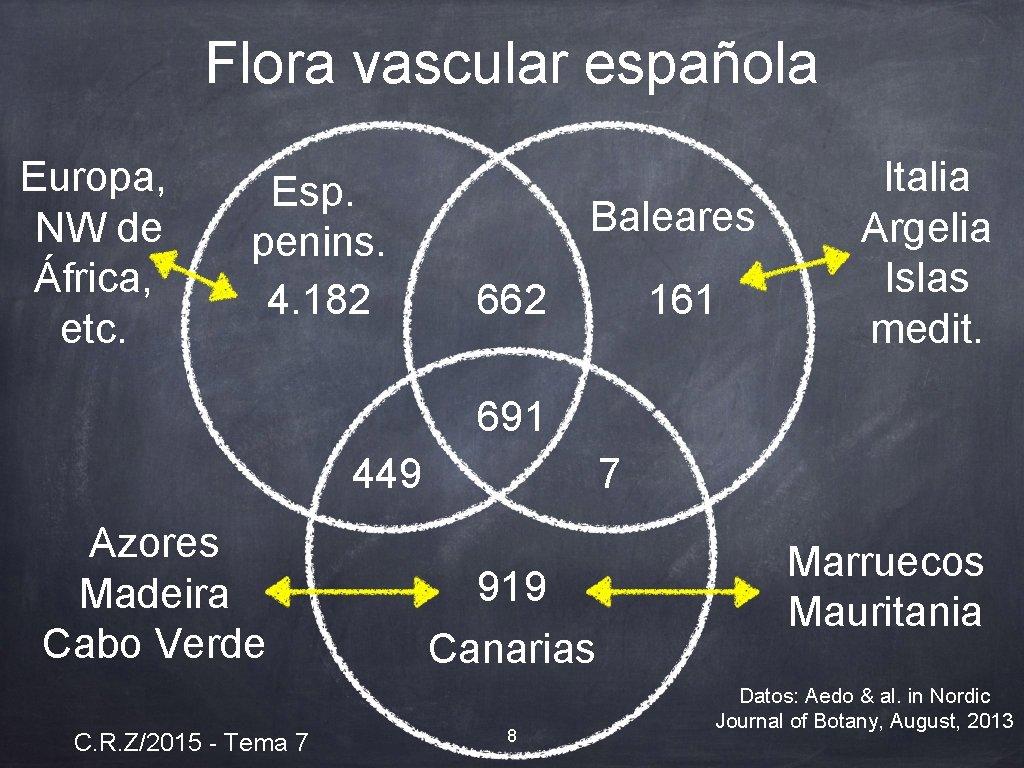 Flora vascular española Europa, NW de África, etc. Esp. penins. 4. 182 Baleares 161
