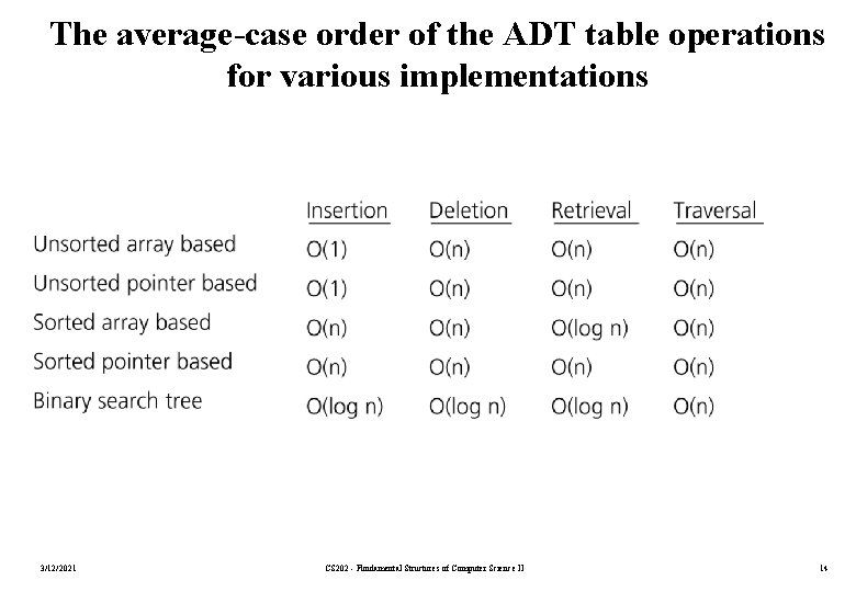 The average-case order of the ADT table operations for various implementations 3/12/2021 CS 202