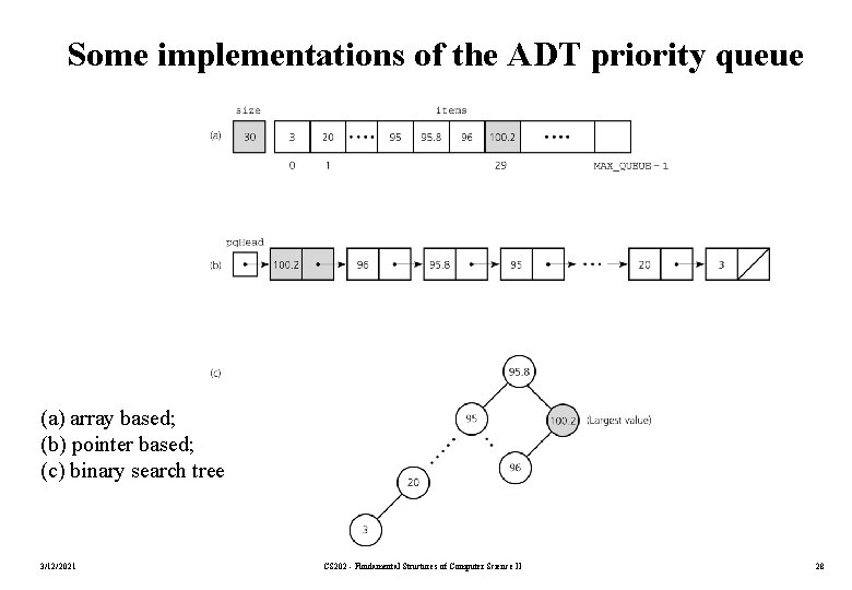 Some implementations of the ADT priority queue (a) array based; (b) pointer based; (c)