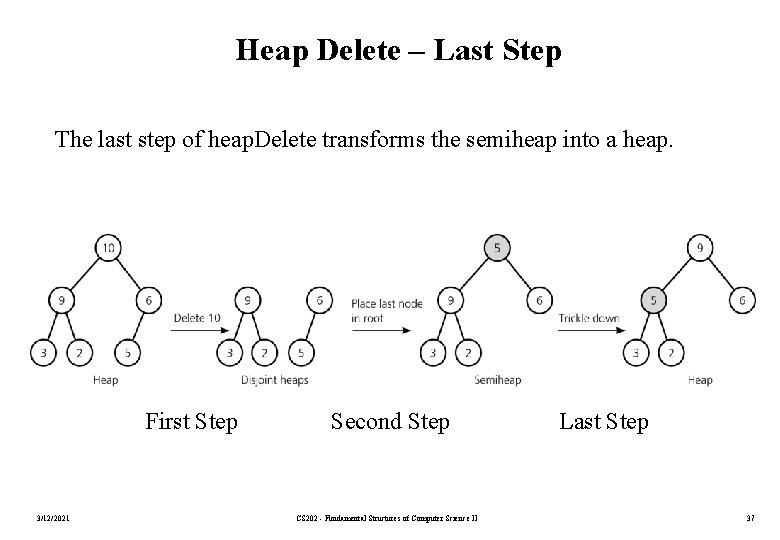 Heap Delete – Last Step The last step of heap. Delete transforms the semiheap