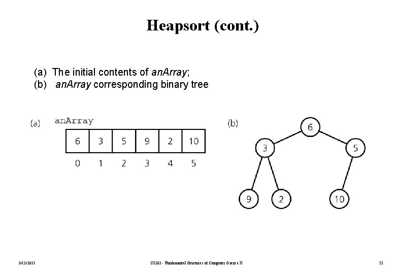 Heapsort (cont. ) (a) The initial contents of an. Array; (b) an. Array corresponding