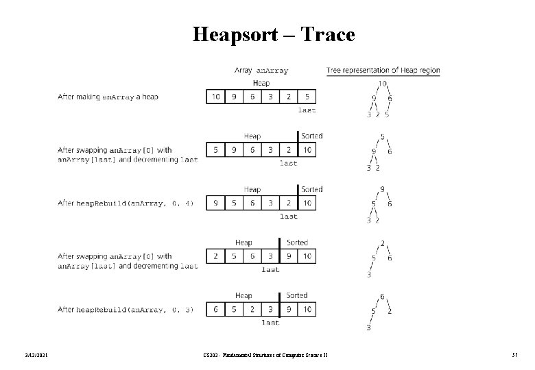 Heapsort – Trace 3/12/2021 CS 202 - Fundamental Structures of Computer Science II 57