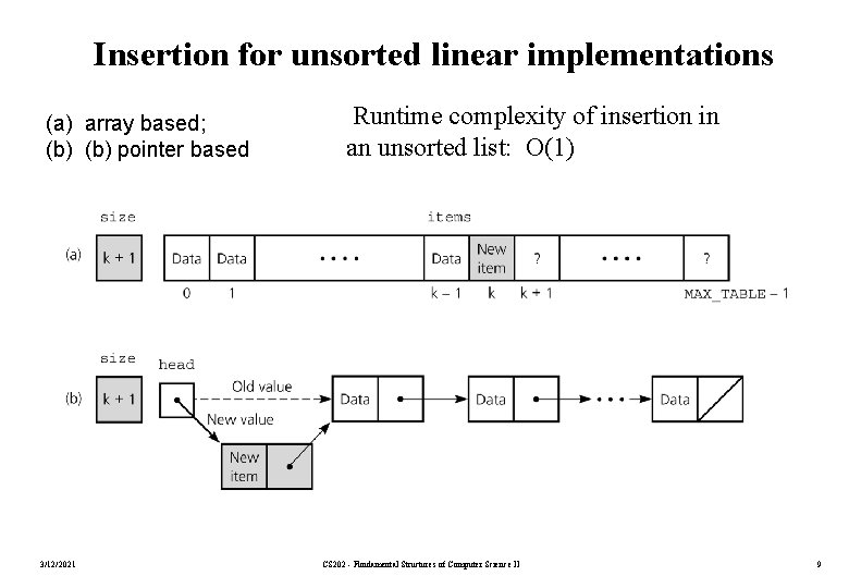 Insertion for unsorted linear implementations (a) array based; (b) pointer based 3/12/2021 Runtime complexity