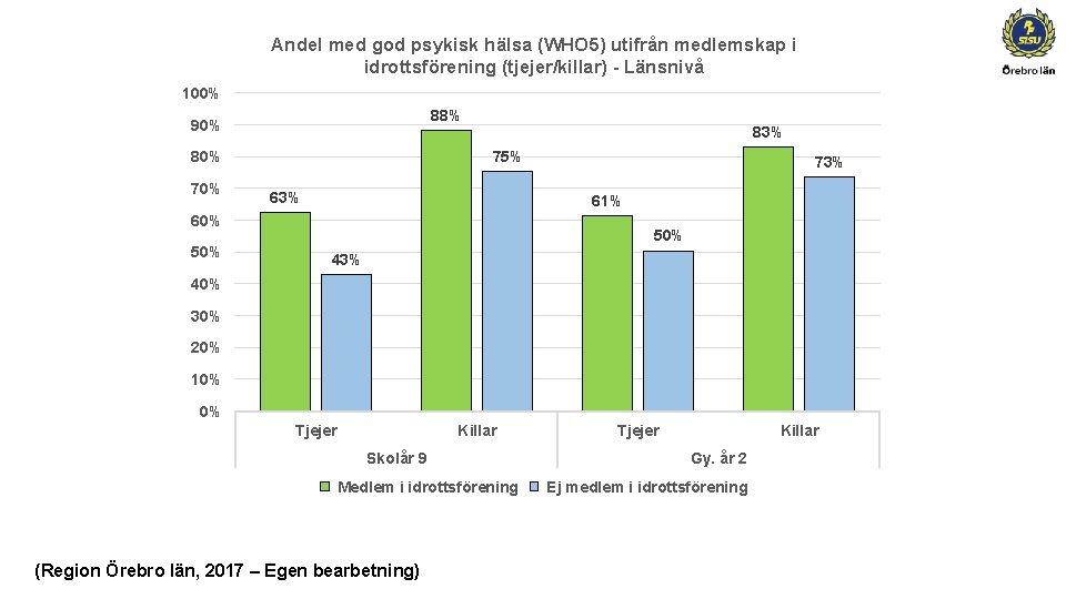 Andel med god psykisk hälsa (WHO 5) utifrån medlemskap i idrottsförening (tjejer/killar) - Länsnivå