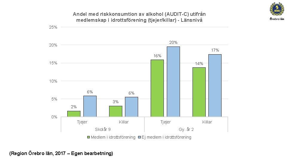 Andel med riskkonsumtion av alkohol (AUDIT-C) utifrån medlemskap i idrottsförening (tjejer/killar) - Länsnivå 25%