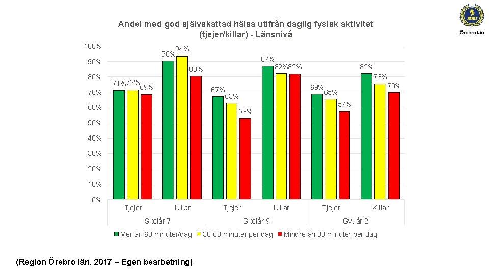 Andel med god självskattad hälsa utifrån daglig fysisk aktivitet (tjejer/killar) - Länsnivå 100% 94%