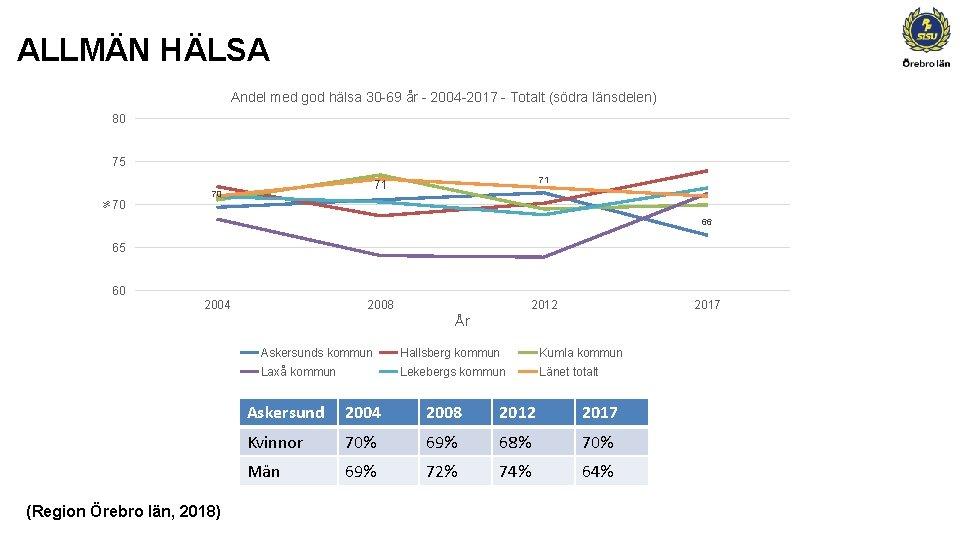ALLMÄN HÄLSA Andel med god hälsa 30 -69 år - 2004 -2017 - Totalt