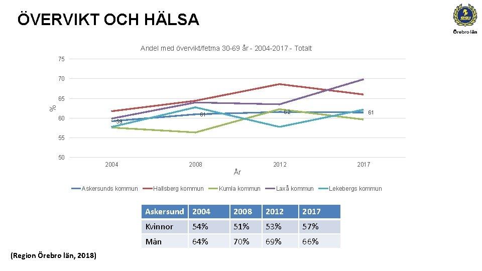 ÖVERVIKT OCH HÄLSA Andel med övervikt/fetma 30 -69 år - 2004 -2017 - Totalt