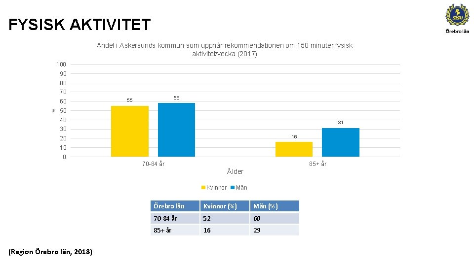 FYSISK AKTIVITET Andel i Askersunds kommun som uppnår rekommendationen om 150 minuter fysisk aktivitet/vecka