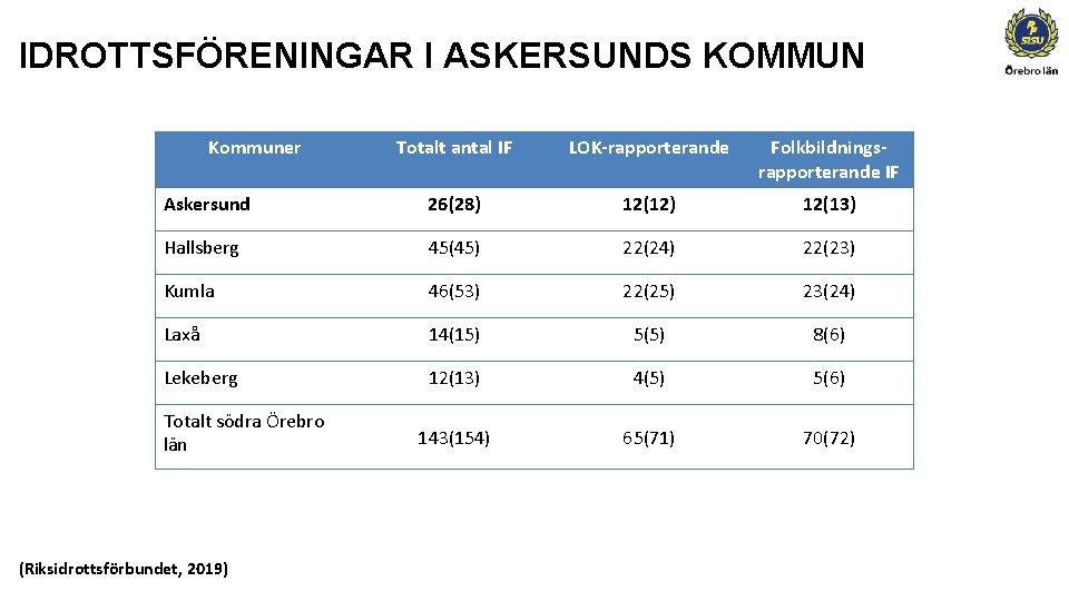 IDROTTSFÖRENINGAR I ASKERSUNDS KOMMUN Kommuner Totalt antal IF LOK-rapporterande Folkbildningsrapporterande IF Askersund 26(28) 12(12)