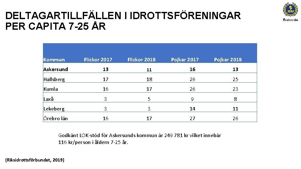 DELTAGARTILLFÄLLEN I IDROTTSFÖRENINGAR PER CAPITA 7 -25 ÅR Kommun Flickor 2017 Flickor 2018 Pojkar