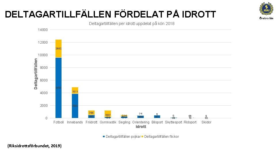 DELTAGARTILLFÄLLEN FÖRDELAT PÅ IDROTT Deltagartillfällen per idrott uppdelat på kön 2018 14000 12000 2852